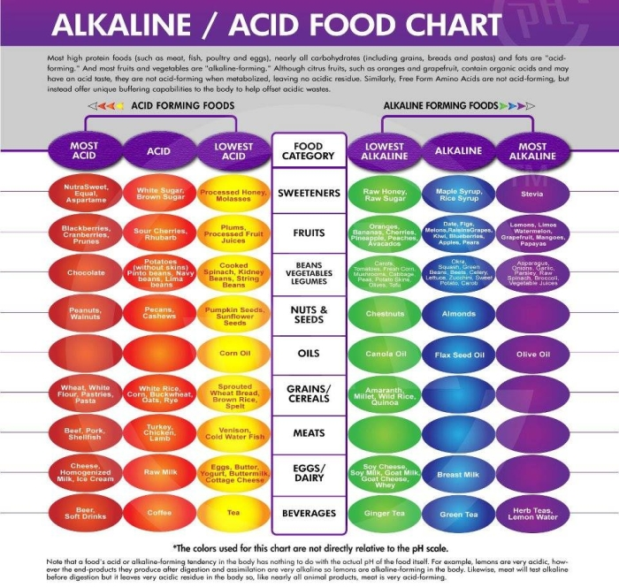 Alkaline foods that fight cancer pain gout diabetes and heart