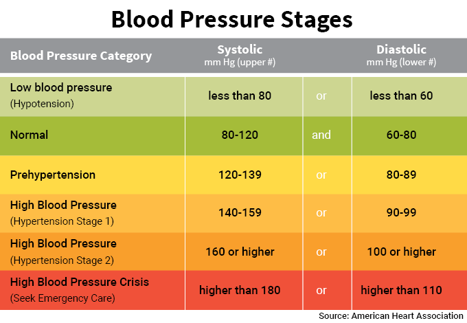 how to check my blood pressure without a machine