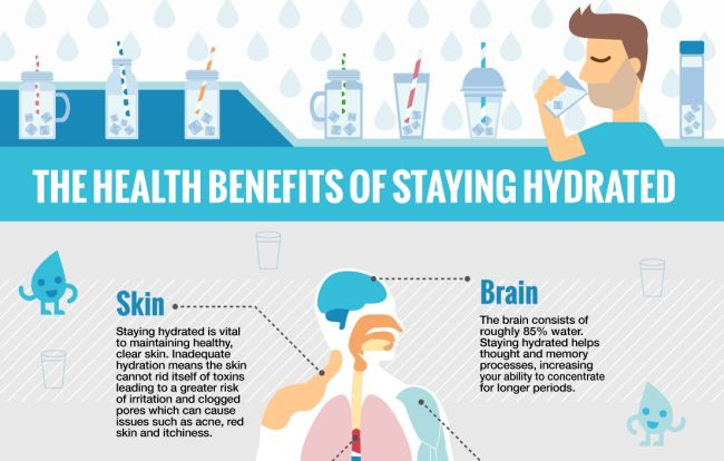 The health benefits of drinking water (infographic)